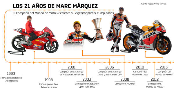 21añosMarcMarquez_B